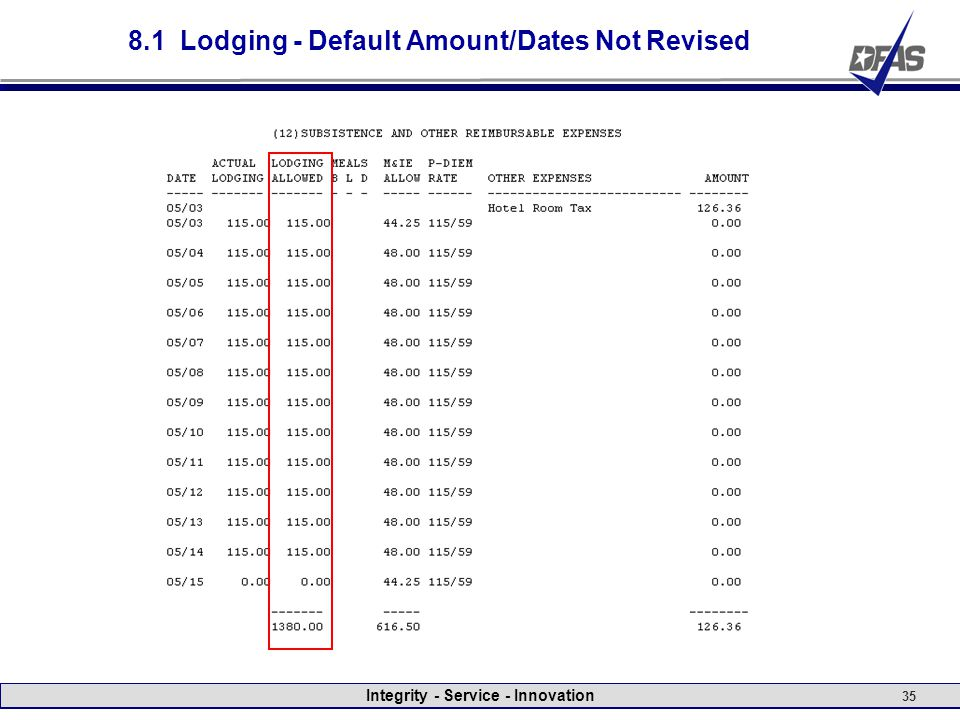 Integrity - Service - Innovation 35 8.1 Lodging - Default Amount/Dates Not Revised