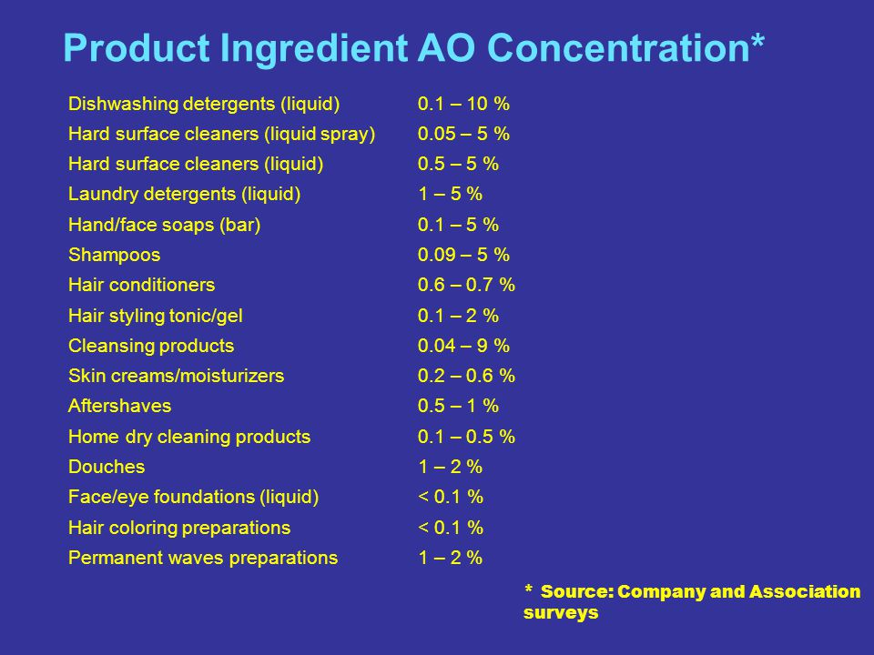 SM The Home of the Cleaning Products and Oleochemical Industries Slide 22 Product Ingredient AO Concentration* Dishwashing detergents (liquid) 0.1 – 1