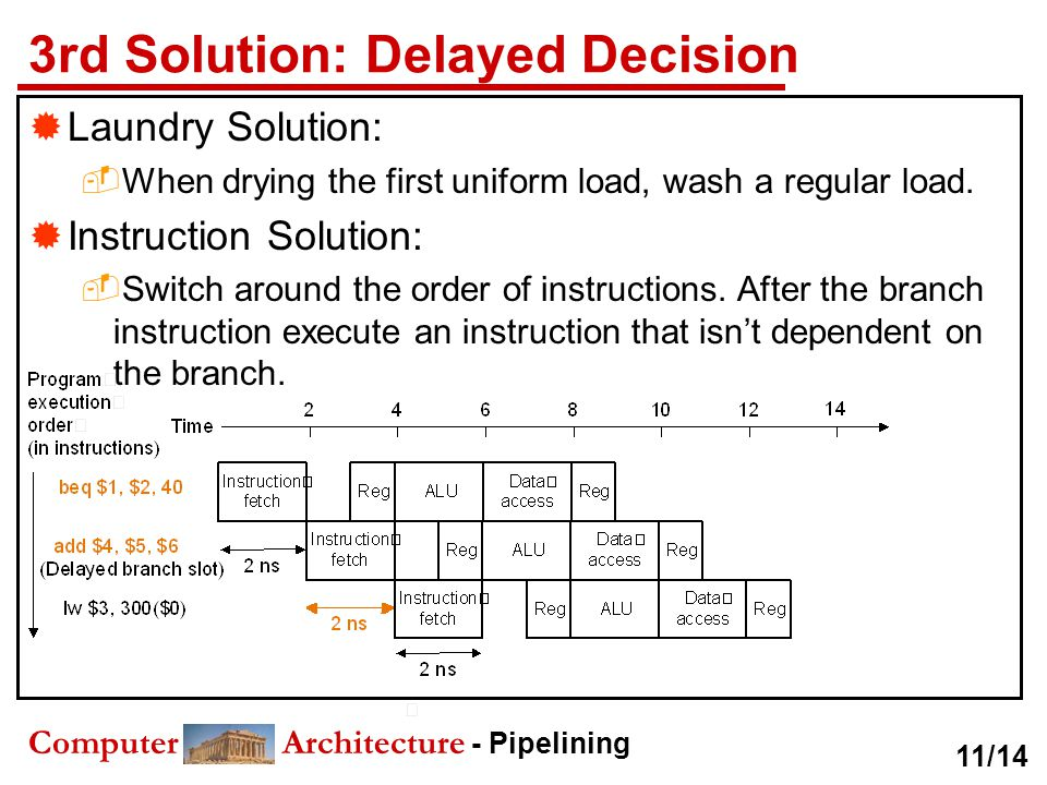 Computer Architecture - Pipelining 3rd Solution: Delayed Decision  Laundry Solution:  When drying the first uniform load, wash a regular load.  Ins