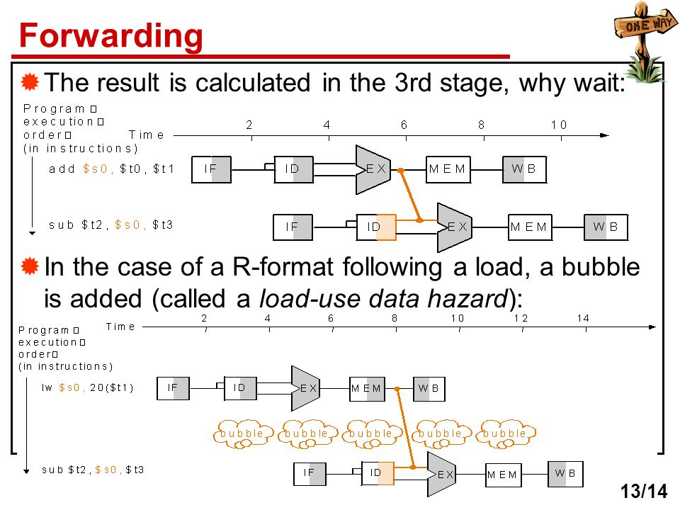 Forwarding  The result is calculated in the 3rd stage, why wait:  In the case of a R-format following a load, a bubble is added (called a load-use d