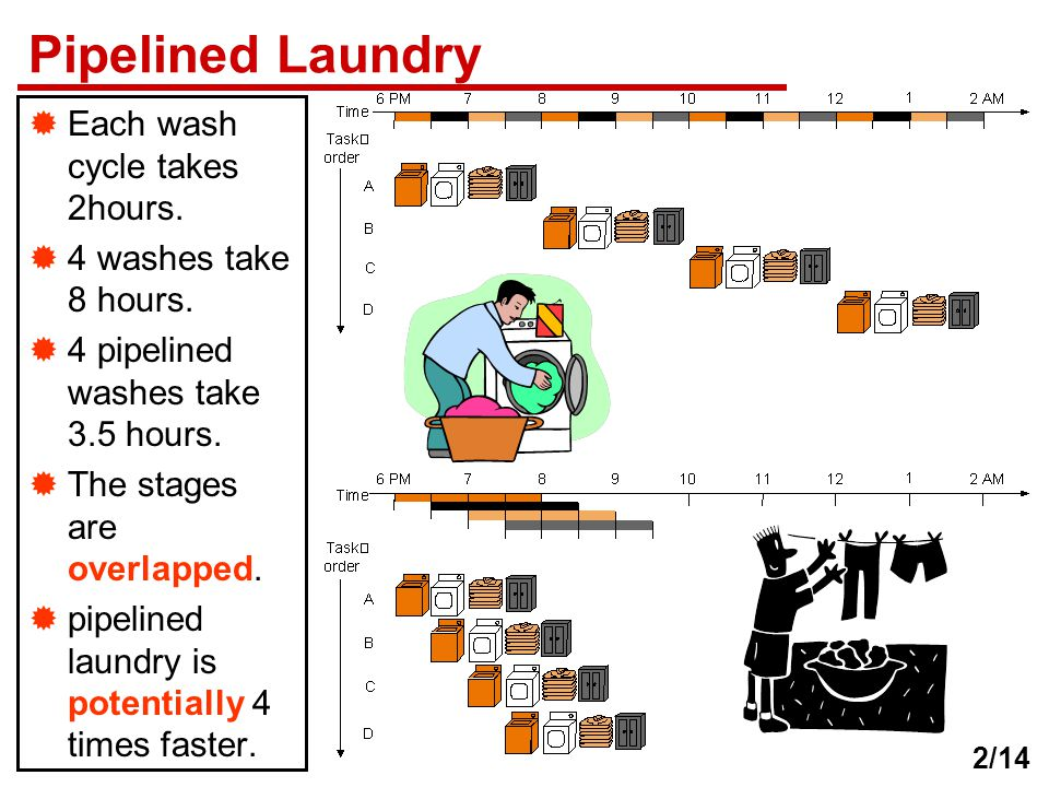 Pipelined Laundry  Each wash cycle takes 2hours.  4 washes take 8 hours.  4 pipelined washes take 3.5 hours.  The stages are overlapped.  pipelin