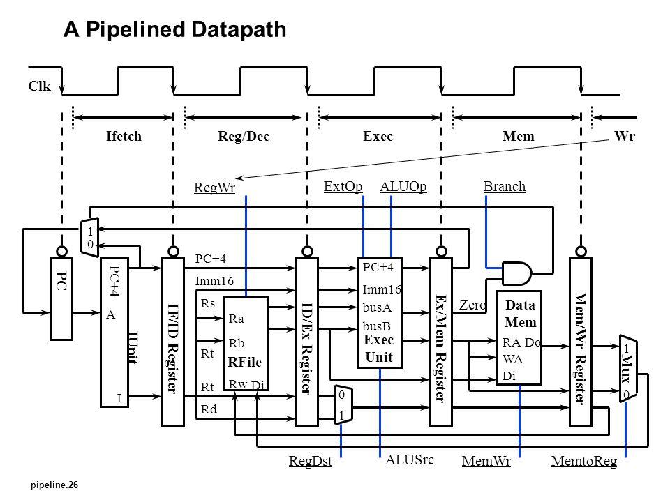 pipeline.26 A Pipelined Datapath IF/ID Register ID/Ex Register Ex/Mem Register Mem/Wr Register PC Data Mem WA Di RADo IUnit A I RFile Di Ra Rb Rw MemWr RegWr ExtOp Exec Unit busA busB Imm16 ALUOp ALUSrc Mux 1 0 MemtoReg 1 0 RegDst Rt Rd Imm16 PC+4 Rs Rt PC+4 Zero Branch 1 0 Clk IfetchReg/DecExecMemWr