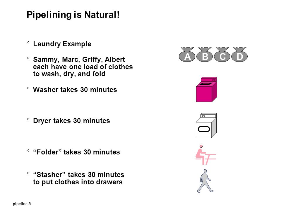 pipeline.6 Sequential Laundry °Sequential laundry takes 8 hours for 4 loads °If they learned pipelining, how long would laundry take.