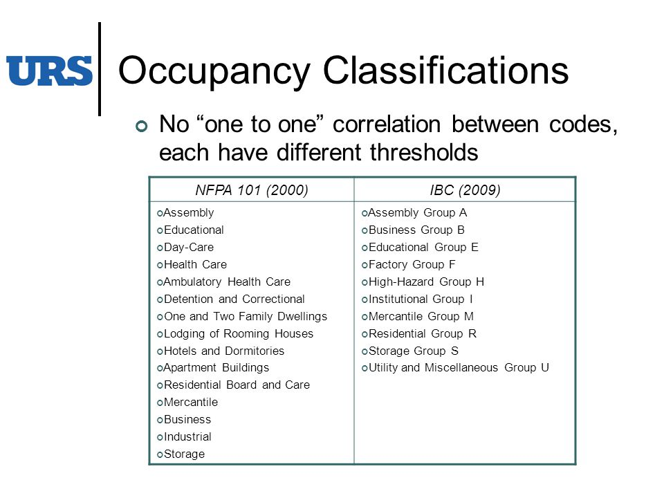 Occupancy Classifications NFPA 101 (2000)IBC (2009) Assembly Educational Day-Care Health Care Ambulatory Health Care Detention and Correctional One and Two Family Dwellings Lodging of Rooming Houses Hotels and Dormitories Apartment Buildings Residential Board and Care Mercantile Business Industrial Storage Assembly Group A Business Group B Educational Group E Factory Group F High-Hazard Group H Institutional Group I Mercantile Group M Residential Group R Storage Group S Utility and Miscellaneous Group U No one to one correlation between codes, each have different thresholds