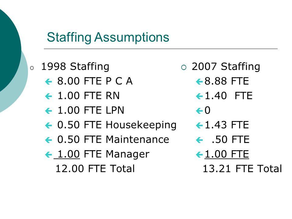 Staffing Assumptions o 1998 Staffing ç 8.00 FTE P C A ç 1.00 FTE RN ç 1.00 FTE LPN ç 0.50 FTE Housekeeping ç 0.50 FTE Maintenance ç 1.00 FTE Manager 12.00 FTE Total  2007 Staffing ç 8.88 FTE ç 1.40 FTE ç 0 ç 1.43 FTE ç.50 FTE ç 1.00 FTE 13.21 FTE Total