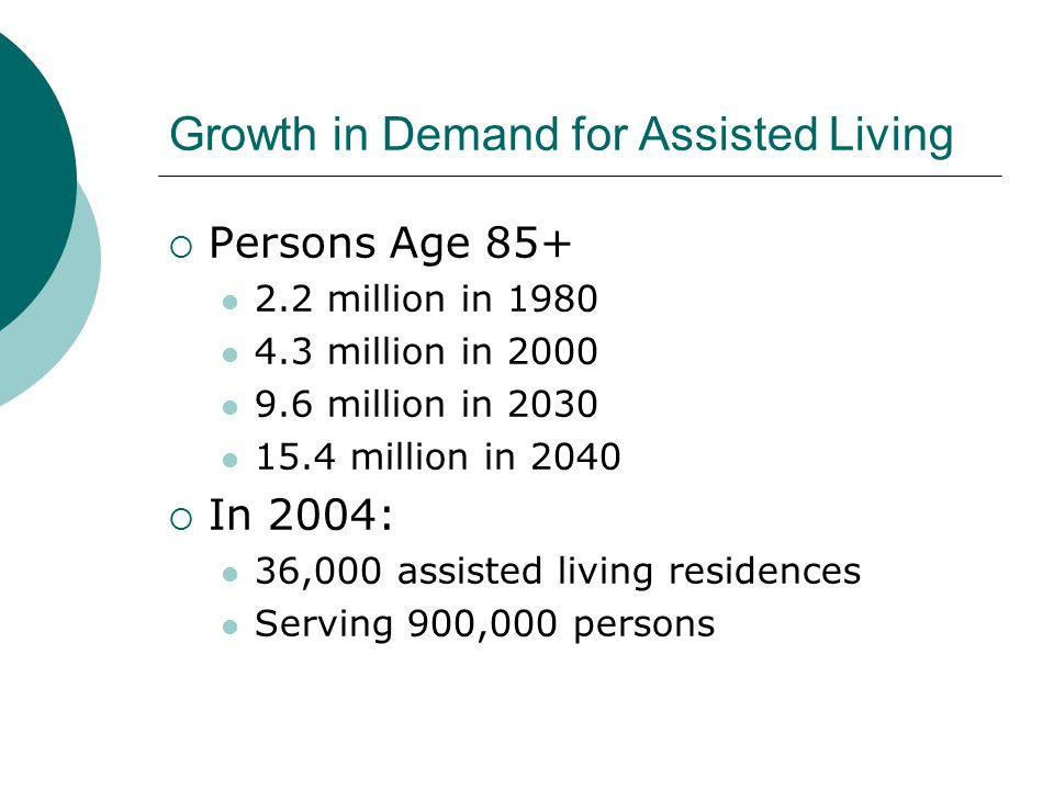 Growth in Demand for Assisted Living  Persons Age 85+ 2.2 million in 1980 4.3 million in 2000 9.6 million in 2030 15.4 million in 2040  In 2004: 36,000 assisted living residences Serving 900,000 persons