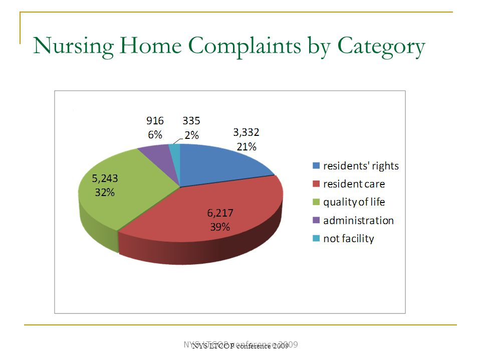 Nursing Home Complaints by Category NYS LTCOP conference 2009
