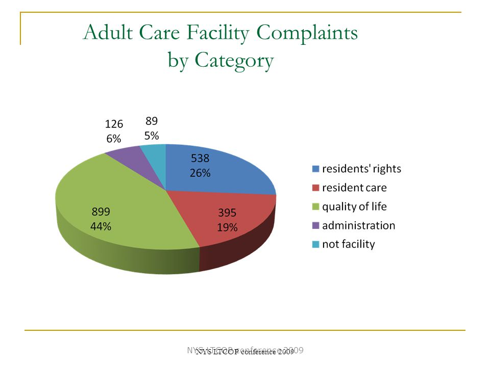 Adult Care Facility Complaints by Category NYS LTCOP conference 2009