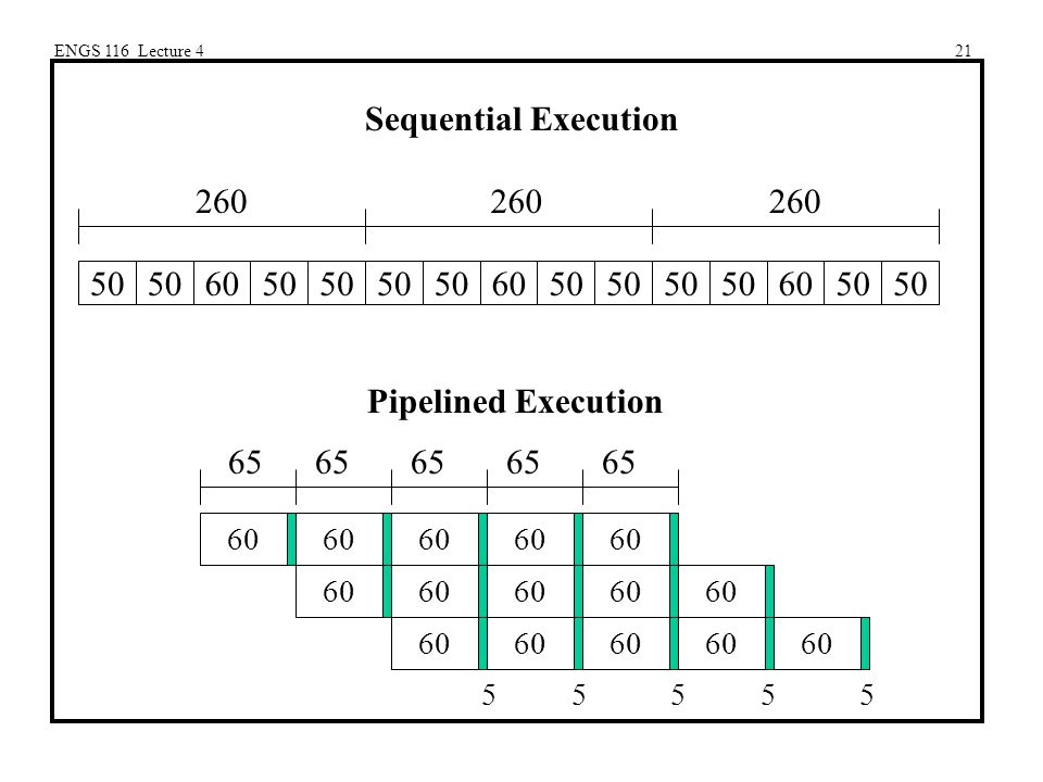 ENGS 116 Lecture 421 Sequential Execution 50 6050 6050 60 260 Pipelined Execution 65 65 65 65 65 5555555555 60