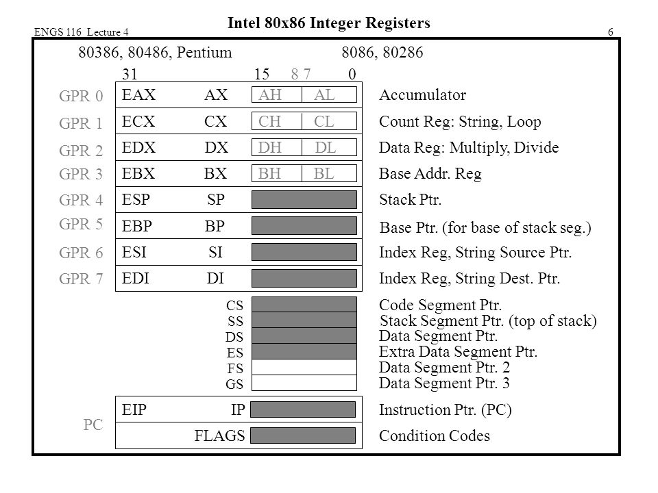 ENGS 116 Lecture 46 Intel 80x86 Integer Registers 80386, 80486, Pentium 8086, 80286 GPR 0 GPR 1 GPR 2 GPR 3 GPR 4 GPR 5 GPR 6 GPR 7 PC Base Ptr.
