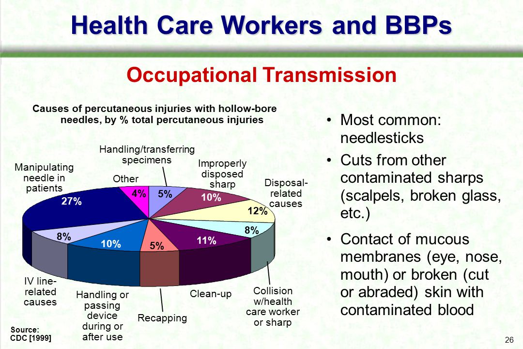 26 Health Care Workers and BBPs Most common: needlesticks Cuts from other contaminated sharps (scalpels, broken glass, etc.) Contact of mucous membran