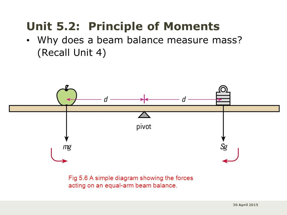 30 April 2015 Unit 5.2: Principle of Moments Why does a beam balance measure mass? (Recall Unit 4) Fig 5.6 A simple diagram showing the forces acting
