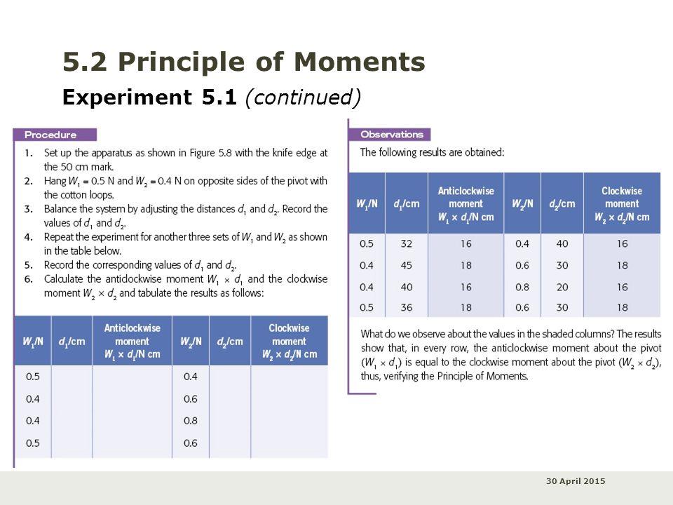 30 April 2015 5.2 Principle of Moments Experiment 5.1 (continued)