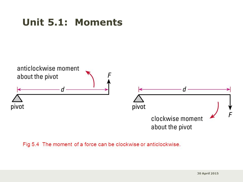 30 April 2015 Unit 5.1: Moments Fig 5.4 The moment of a force can be clockwise or anticlockwise.