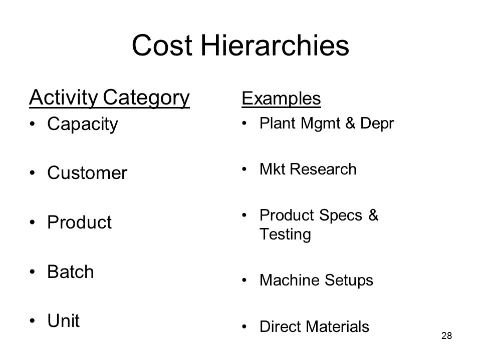 28 Cost Hierarchies Activity Category Capacity Customer Product Batch Unit Examples Plant Mgmt & Depr Mkt Research Product Specs & Testing Machine Set