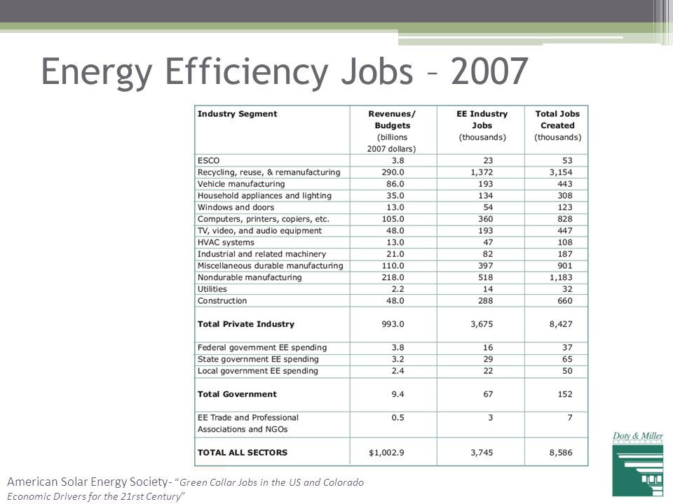 """Energy Efficiency Jobs – 2007 American Solar Energy Society- """"Green Collar Jobs in the US and Colorado Economic Drivers for the 21rst Century"""""""