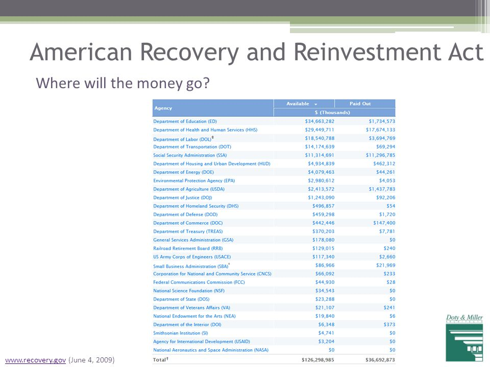 American Recovery and Reinvestment Act Where will the money go? www.recovery.govwww.recovery.gov (June 4, 2009)