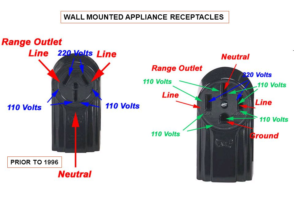 WALL MOUNTED APPLIANCE RECEPTACLES PRIOR TO 1996