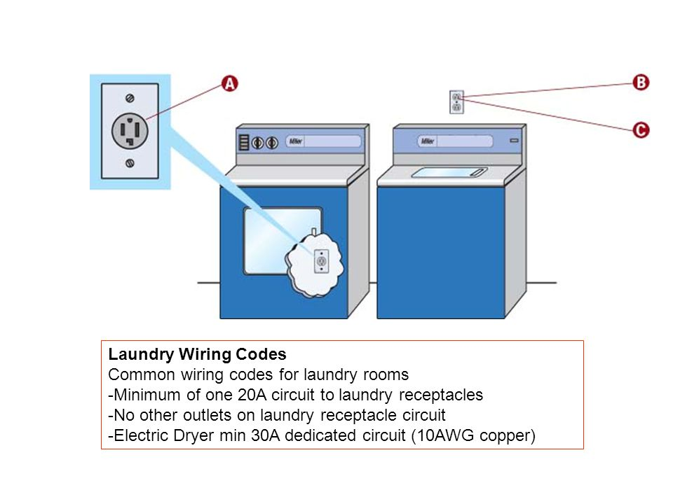 Laundry Wiring Codes Common wiring codes for laundry rooms -Minimum of one 20A circuit to laundry receptacles -No other outlets on laundry receptacle