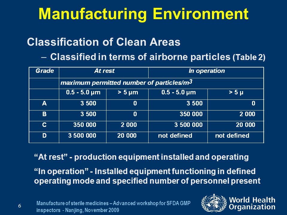 Manufacture of sterile medicines – Advanced workshop for SFDA GMP inspectors - Nanjing, November 2009 6 Manufacturing Environment Classification of Cl