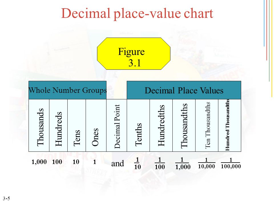 3-5 Decimal place-value chart Figure 3.1 HundredsThousandsTensOnes Hundredths Tenths Ten Thousandths Thousandths Hundred Thousandths 1,000100101 1 10 1.