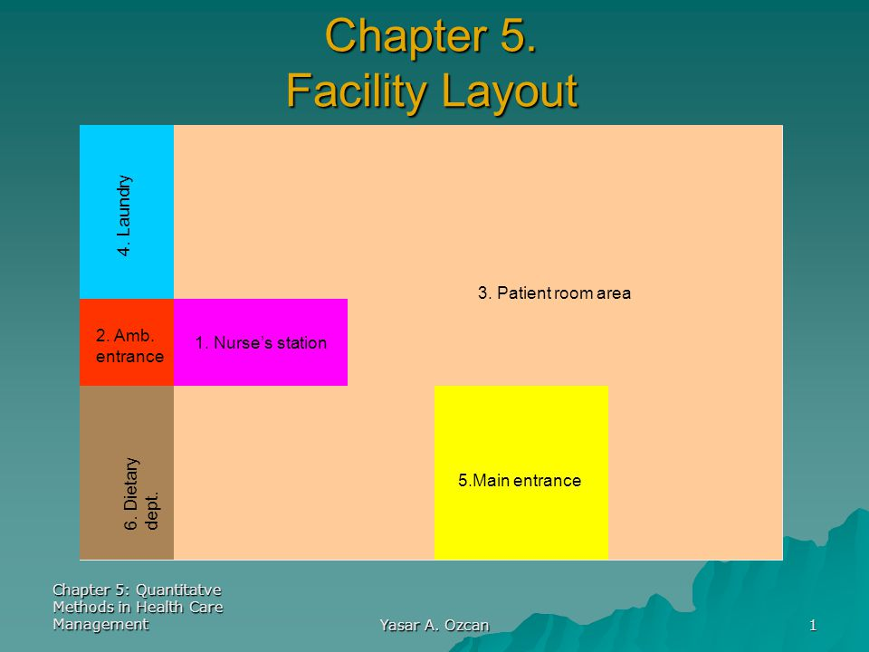 Chapter 5: Quantitatve Methods in Health Care Management Yasar A. Ozcan 1 Chapter 5. Facility Layout 1. Nurse's station 5.Main entrance 3. Patient roo