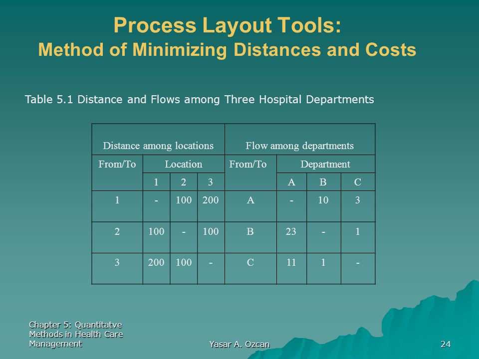 Chapter 5: Quantitatve Methods in Health Care Management Yasar A. Ozcan 24 Process Layout Tools: Method of Minimizing Distances and Costs Table 5.1 Di