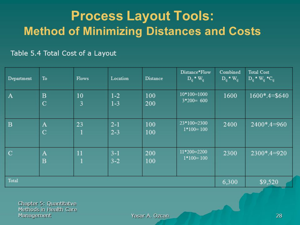 Chapter 5: Quantitatve Methods in Health Care Management Yasar A. Ozcan 28 Process Layout Tools: Method of Minimizing Distances and Costs Table 5.4 To