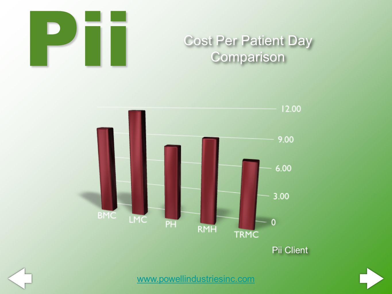 Cost Per Patient Day Comparison Pii www.powellindustriesinc.com Pii Client