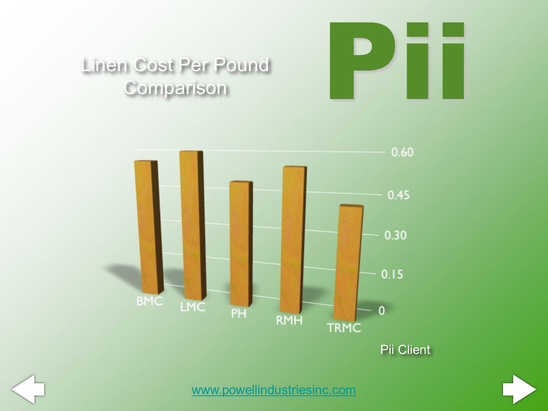Linen Cost Per Pound Comparison Pii www.powellindustriesinc.com Pii Client
