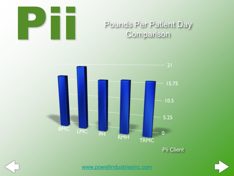 Pounds Per Patient Day Comparison Pii www.powellindustriesinc.com Pii Client