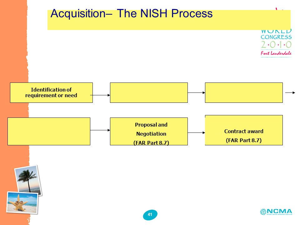 41 Acquisition– The NISH Process Identification of requirement or need Proposal and Negotiation (FAR Part 8.7) Contract award (FAR Part 8.7)