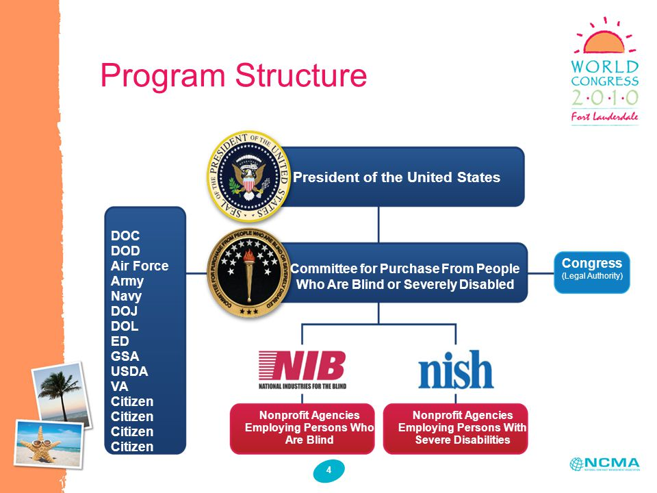 4 Program Structure President of the United States Committee for Purchase From People Who Are Blind or Severely Disabled Congress (Legal Authority) DOC DOD Air Force Army Navy DOJ DOL ED GSA USDA VA Citizen Nonprofit Agencies Employing Persons Who Are Blind Nonprofit Agencies Employing Persons With Severe Disabilities