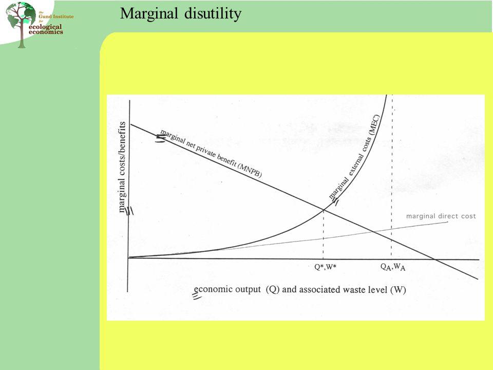 Marginal disutility