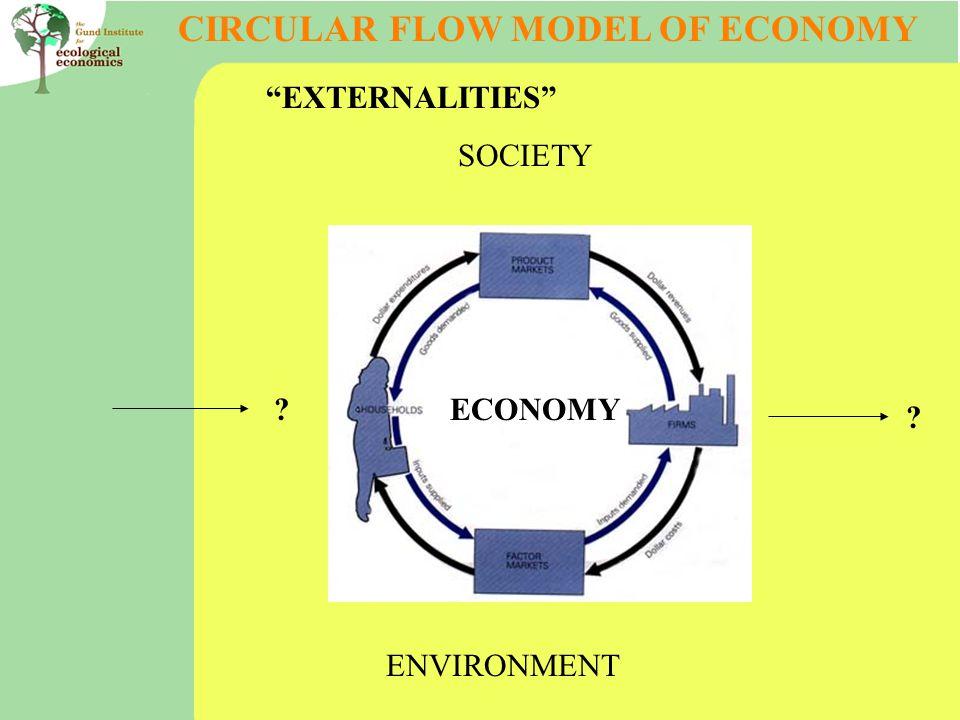 "CIRCULAR FLOW MODEL OF ECONOMY ECONOMY ""EXTERNALITIES"" SOCIETY ENVIRONMENT ? ?"