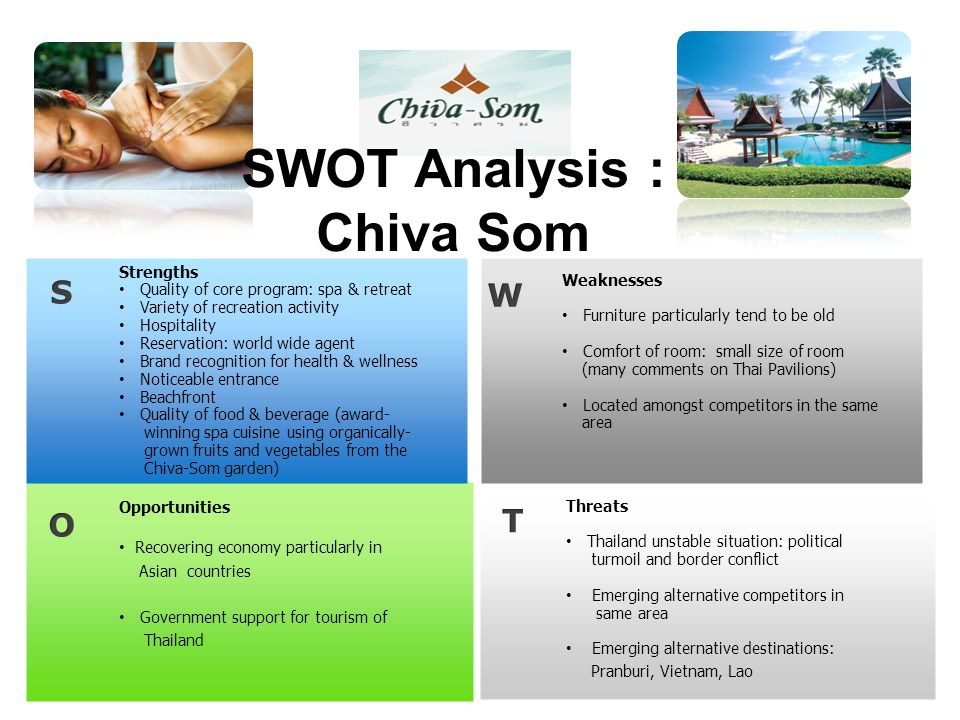 Opportunities Recovering economy particularly in Asian countries Government support for tourism of Thailand Strengths Quality of core program: spa & retreat Variety of recreation activity Hospitality Reservation: world wide agent Brand recognition for health & wellness Noticeable entrance Beachfront Quality of food & beverage (award- winning spa cuisine using organically- grown fruits and vegetables from the Chiva-Som garden) Weaknesses Furniture particularly tend to be old Comfort of room: small size of room (many comments on Thai Pavilions) Located amongst competitors in the same area Threats Thailand unstable situation: political turmoil and border conflict Emerging alternative competitors in same area Emerging alternative destinations: Pranburi, Vietnam, Lao SWOT Analysis : Chiva Som