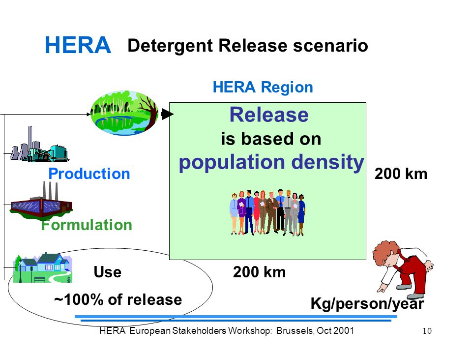 HERA European Stakeholders Workshop: Brussels, Oct 200110 Detergent Release scenario Production Formulation Use HERA Region 200 km ~100% of release Kg/person/year HERA Release is based on population density