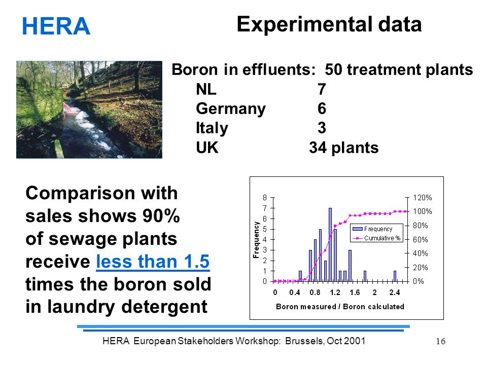 HERA European Stakeholders Workshop: Brussels, Oct 200116 Experimental data HERA Boron in effluents: 50 treatment plants NL 7 Germany 6 Italy 3 UK 34 plants Comparison with sales shows 90% of sewage plants receive less than 1.5 times the boron sold in laundry detergent
