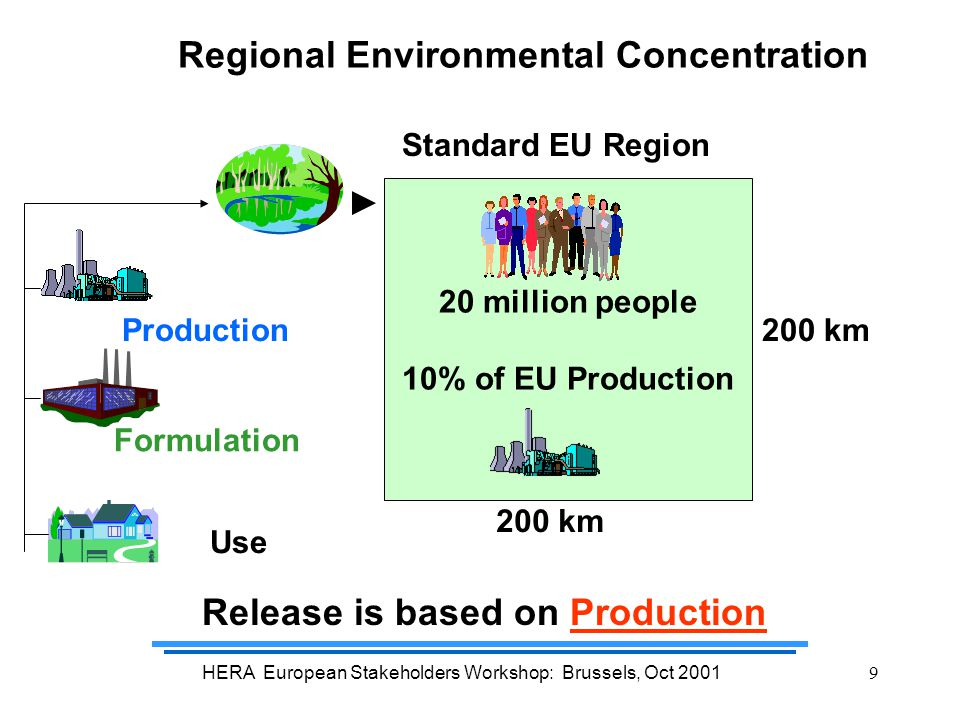 HERA European Stakeholders Workshop: Brussels, Oct 20019 Regional Environmental Concentration Standard EU Region Production Formulation Use 20 million people 10% of EU Production 200 km Release is based on Production