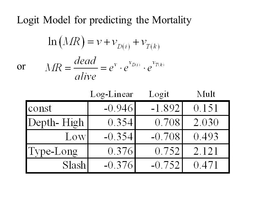 Logit Model for predicting the Mortality or