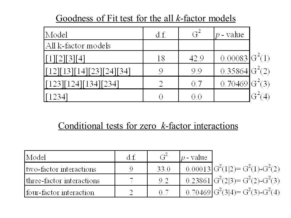 The logit model: where