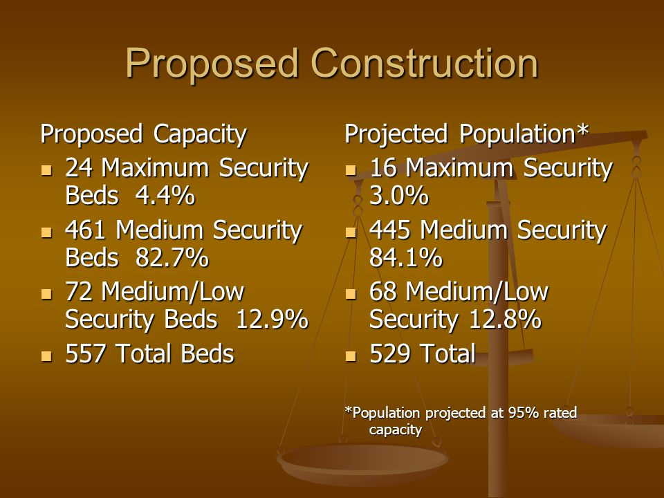 Proposed Construction Proposed Capacity 24 Maximum Security Beds 4.4% 24 Maximum Security Beds 4.4% 461 Medium Security Beds 82.7% 461 Medium Security Beds 82.7% 72 Medium/Low Security Beds 12.9% 72 Medium/Low Security Beds 12.9% 557 Total Beds 557 Total Beds Projected Population* 16 Maximum Security 3.0% 445 Medium Security 84.1% 68 Medium/Low Security 12.8% 529 Total *Population projected at 95% rated capacity