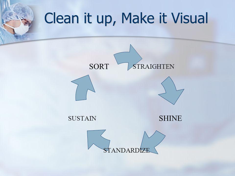 Clean it up, Make it Visual STRAIGHTEN SHINE STANDARDIZE SUSTAIN SORT