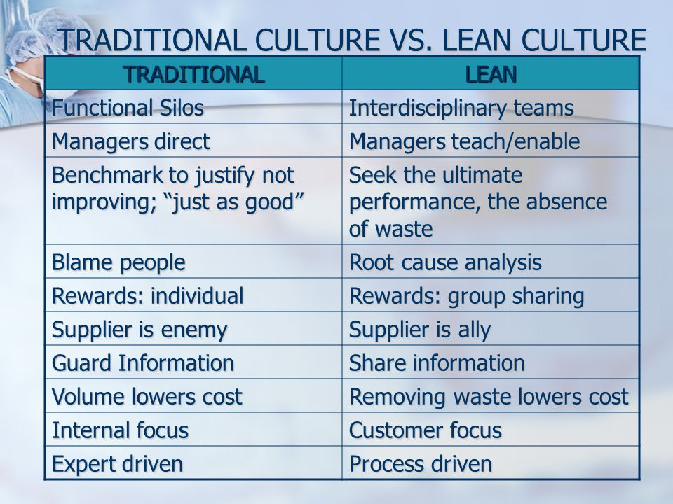 TRADITIONAL CULTURE VS. LEAN CULTURE TRADITIONALLEAN Functional Silos Interdisciplinary teams Managers direct Managers teach/enable Benchmark to justi