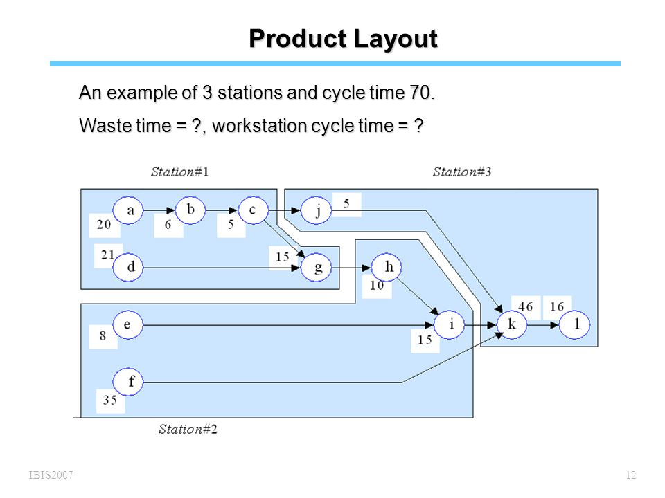 IBIS200712 Product Layout An example of 3 stations and cycle time 70.
