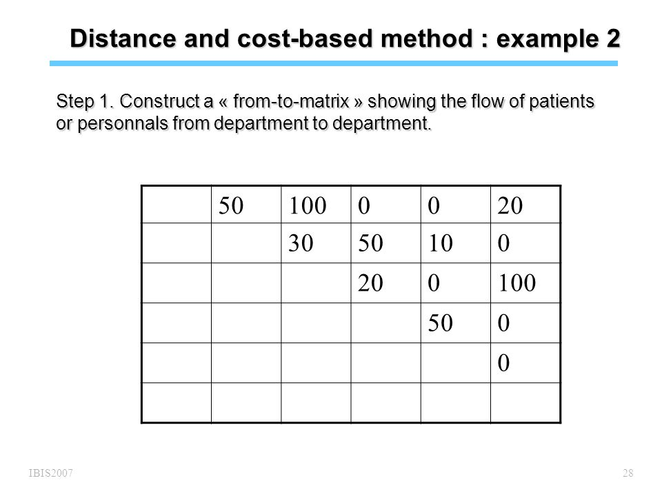 IBIS200728 Distance and cost-based method : example 2 Step 1.