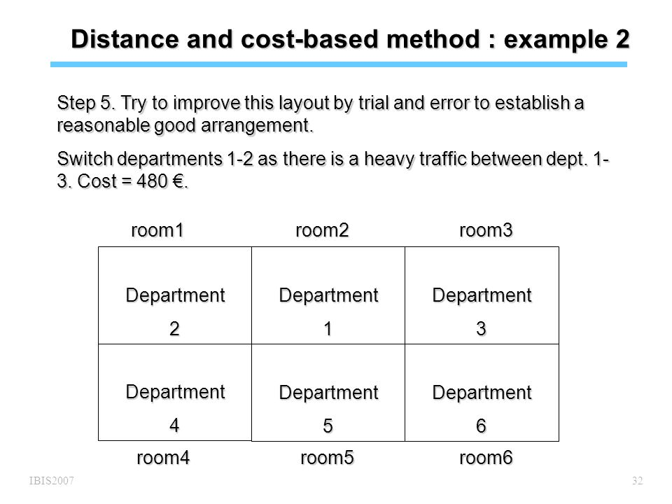 IBIS200732 Distance and cost-based method : example 2 Step 5.
