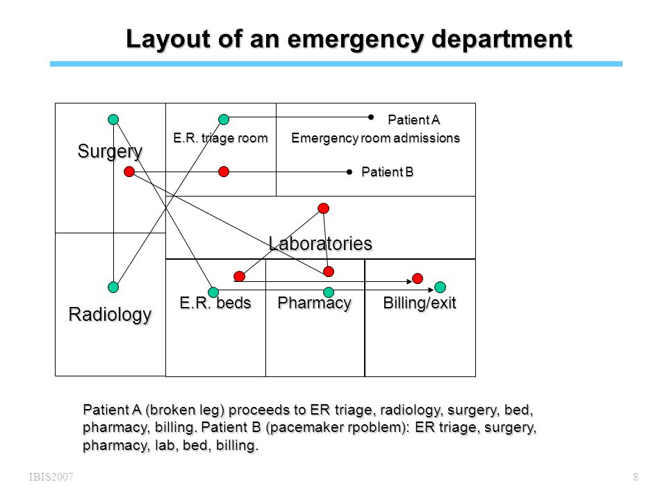 IBIS20078 Layout of an emergency department Surgery Radiology E.R.