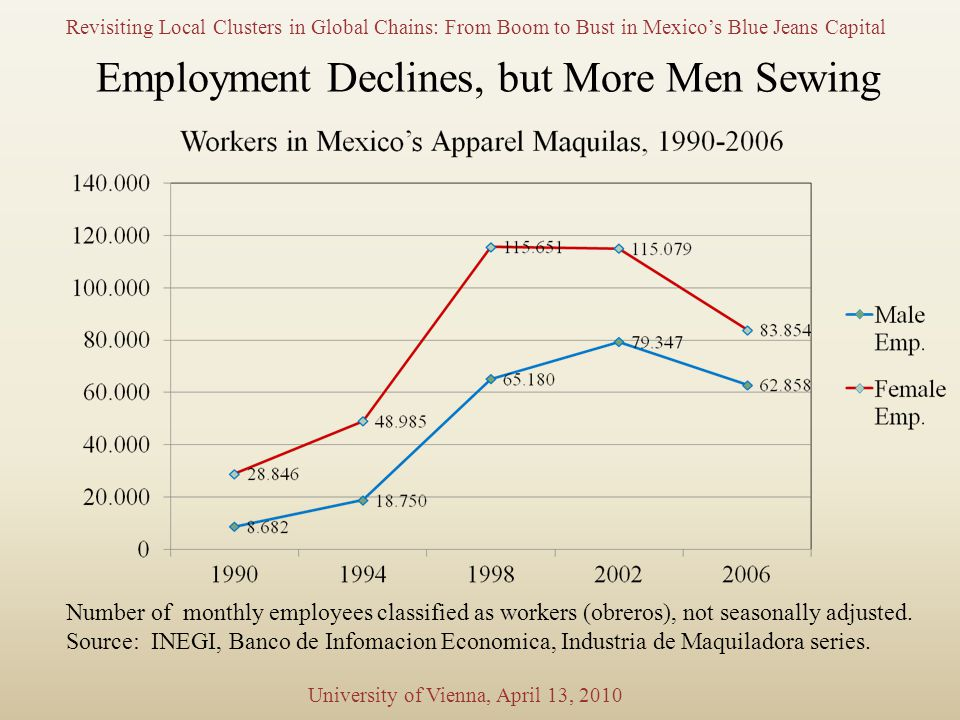 Employment Declines, but More Men Sewing Number of monthly employees classified as workers (obreros), not seasonally adjusted.