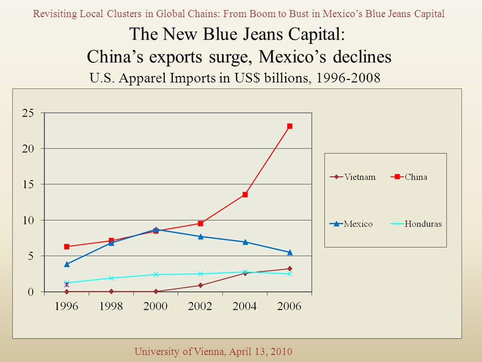 The New Blue Jeans Capital: China's exports surge, Mexico's declines U.S.
